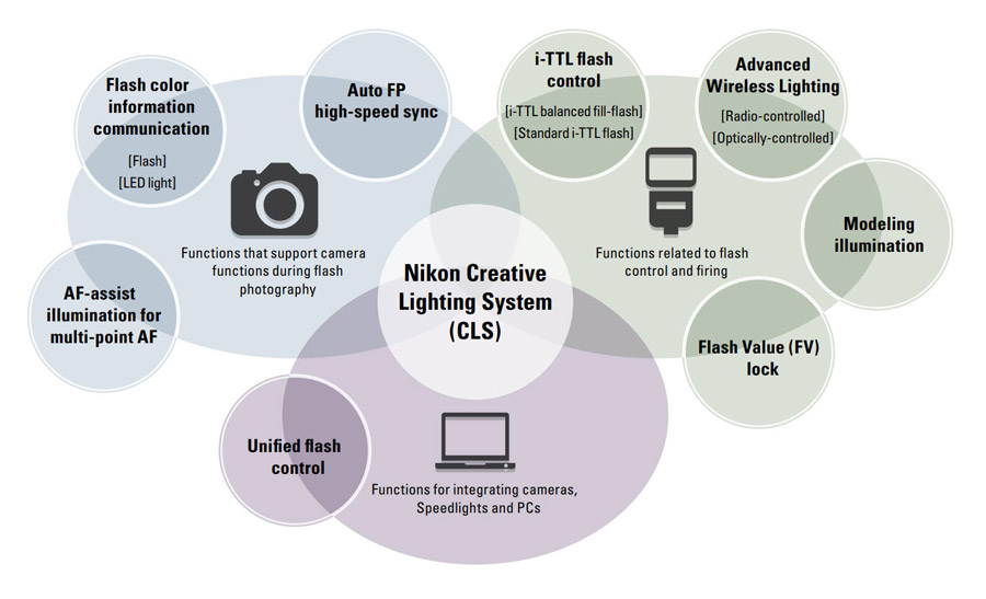 Nikon Creative Lighting System (CLS)